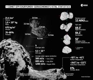 Comet_vital_statistics1 67P CG